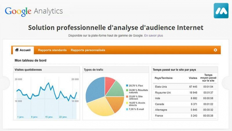 Formation – Google Analytics