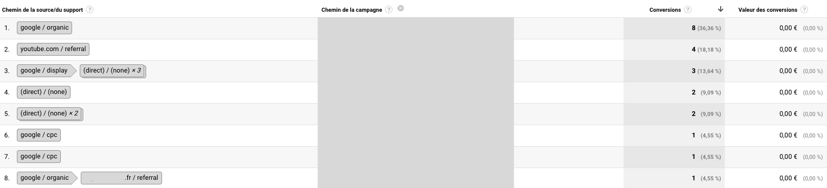 rapport google analytics chemins de conversion