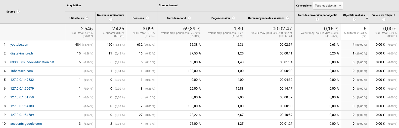 rapport google analytics sites référents